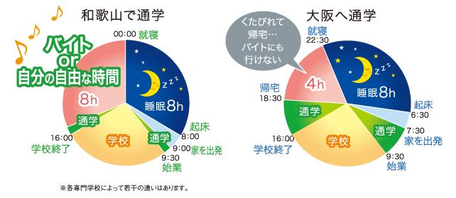 県内と県外の通学時間と費用を比較イメージ